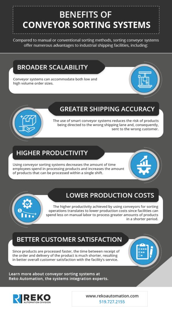 Infographic describing benefits of conveyor sorting systems