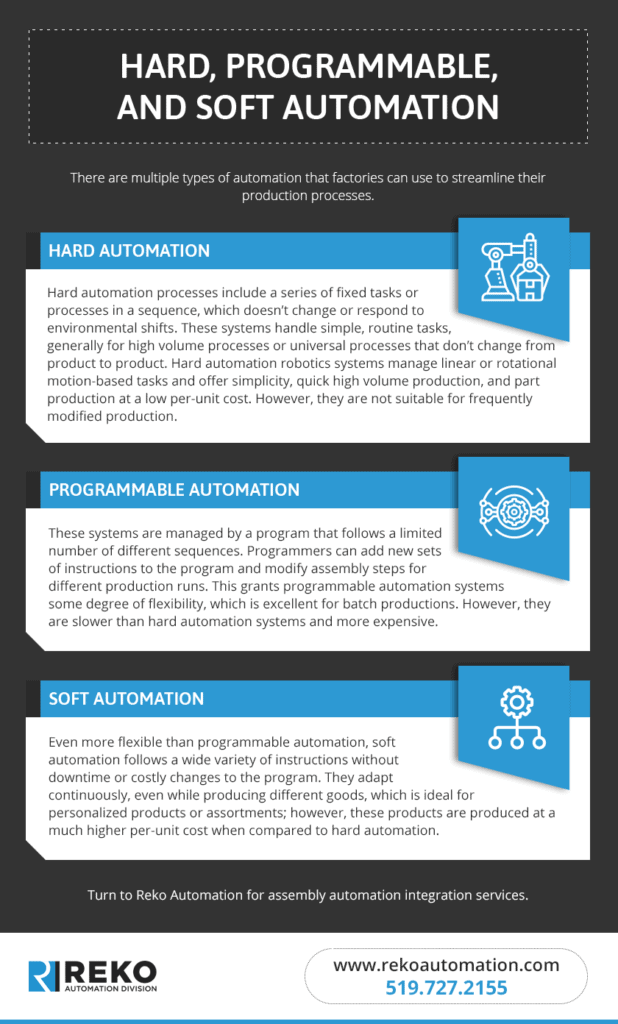 Infographic describing hard, programmable, and soft automation